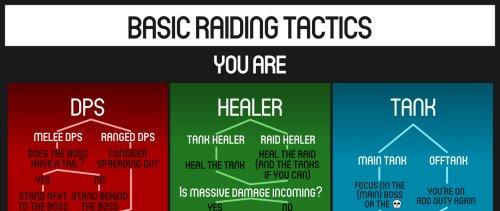 Raiding Tactics